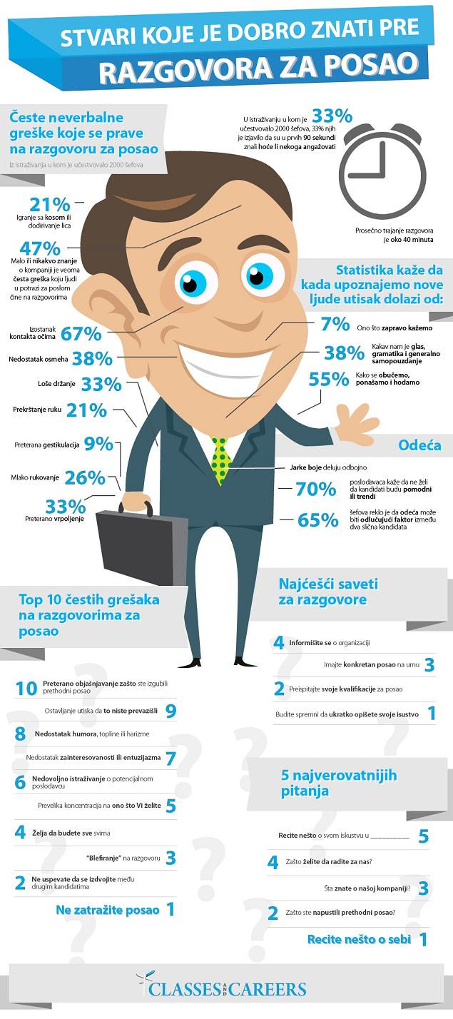 greske na razgovoru za posao infografik