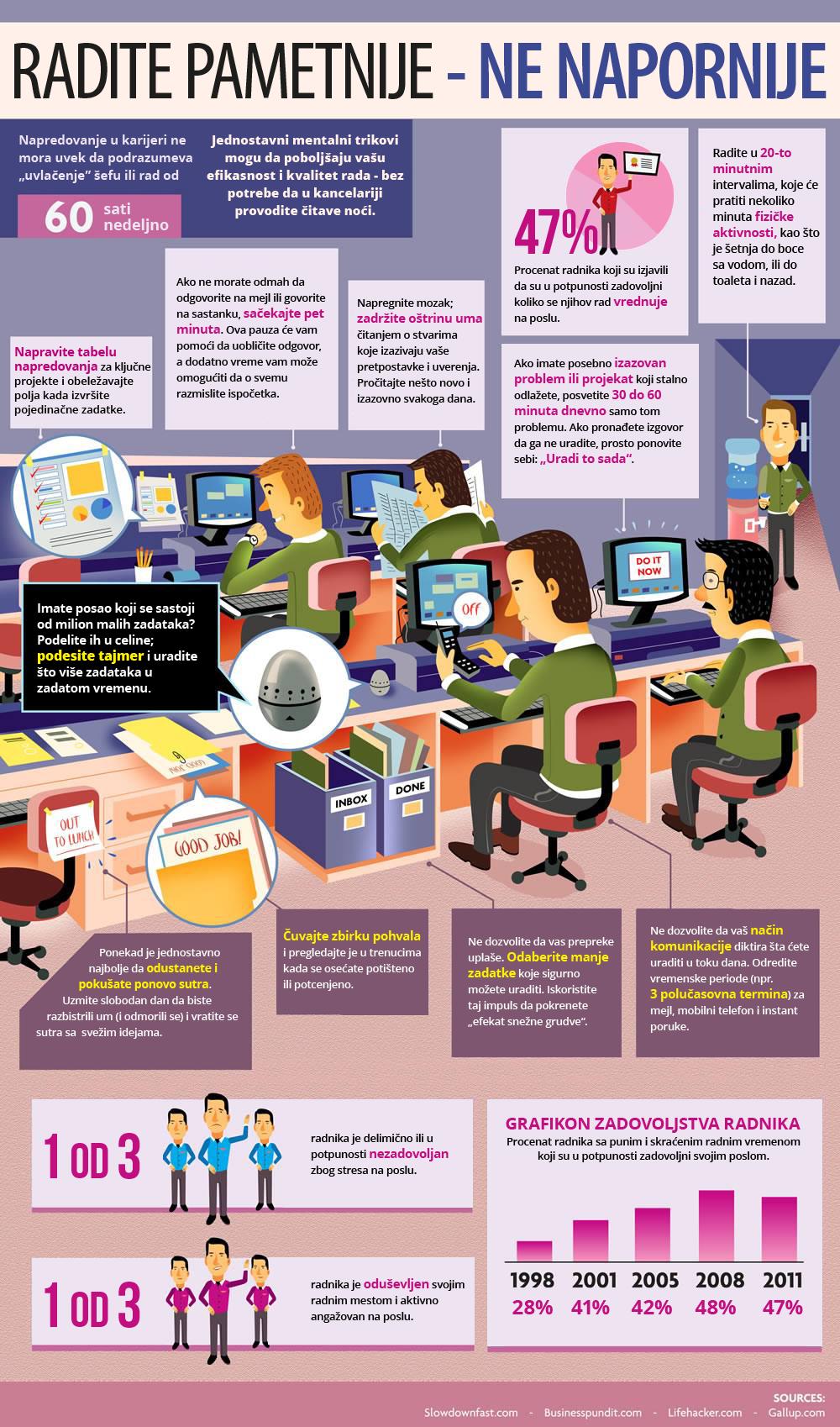 kako raditi pametnije - infografik