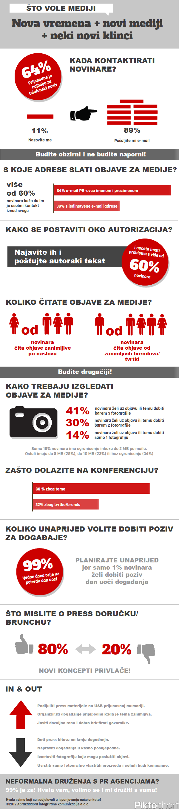 novinari i pr menadzeri infografik