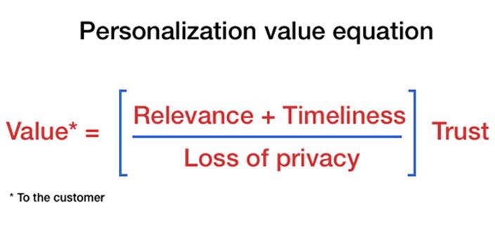 value personilazicija